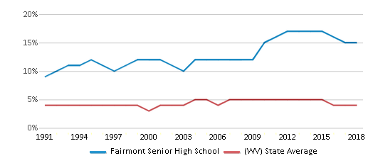 This chart display the percentage of Black students in Fairmont Senior High School and the percentage of Black public school students in West Virginia by year, with the latest 2017-18 school year data.
