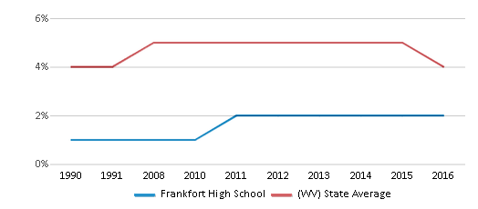 This chart display the percentage of Black students in Frankfort High School and the percentage of Black public school students in West Virginia by year, with the latest 2015-16 school year data.