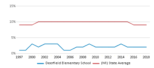 This chart display the percentage of Black students in Deerfield Elementary School and the percentage of Black public school students in Wisconsin by year, with the latest 2017-18 school year data.