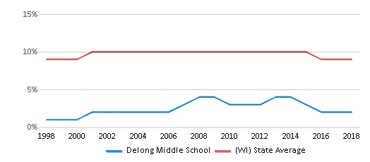 This chart display the percentage of Black students in Delong Middle School and the percentage of Black public school students in Wisconsin by year, with the latest 2017-18 school year data.