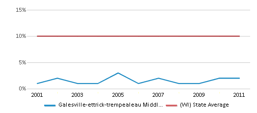 This chart display the percentage of Black students in Galesville-ettrick-trempealeau Middle School and the percentage of Black public school students in Wisconsin by year, with the latest 2010-11 school year data.