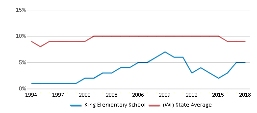 This chart display the percentage of Black students in King Elementary School and the percentage of Black public school students in Wisconsin by year, with the latest 2017-18 school year data.