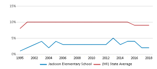 This chart display the percentage of Black students in Jackson Elementary School and the percentage of Black public school students in Wisconsin by year, with the latest 2017-18 school year data.