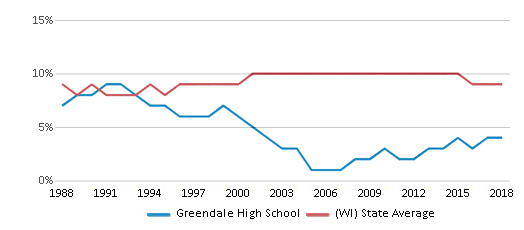 This chart display the percentage of Black students in Greendale High School and the percentage of Black public school students in Wisconsin by year, with the latest 2017-18 school year data.