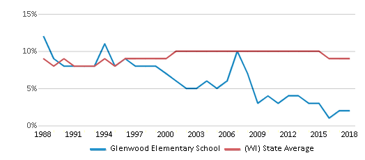 This chart display the percentage of Black students in Glenwood Elementary School and the percentage of Black public school students in Wisconsin by year, with the latest 2017-18 school year data.