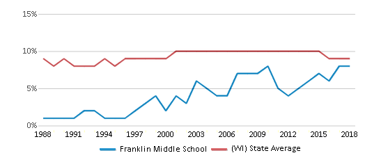 This chart display the percentage of Black students in Franklin Middle School and the percentage of Black public school students in Wisconsin by year, with the latest 2017-18 school year data.