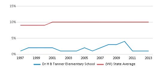 This chart display the percentage of Black students in Dr H B Tanner Elementary School and the percentage of Black public school students in Wisconsin by year, with the latest 2012-13 school year data.
