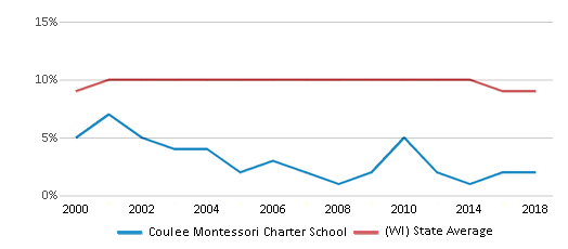 This chart display the percentage of Black students in Coulee Montessori Charter School and the percentage of Black public school students in Wisconsin by year, with the latest 2017-18 school year data.