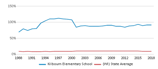 This chart display the percentage of Black students in Kilbourn Elementary School and the percentage of Black public school students in Wisconsin by year, with the latest 2017-18 school year data.