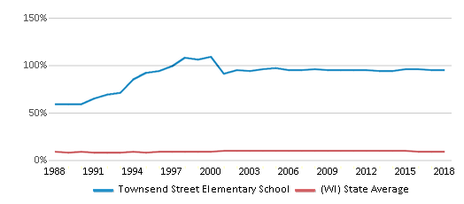 This chart display the percentage of Black students in Townsend Street Elementary School and the percentage of Black public school students in Wisconsin by year, with the latest 2017-18 school year data.