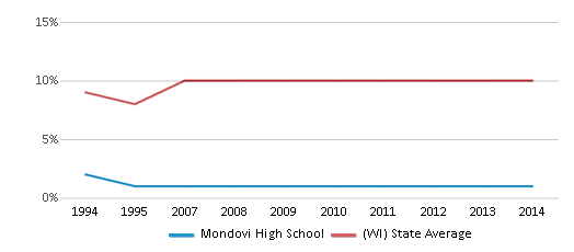 This chart display the percentage of Black students in Mondovi High School and the percentage of Black public school students in Wisconsin by year, with the latest 2013-14 school year data.