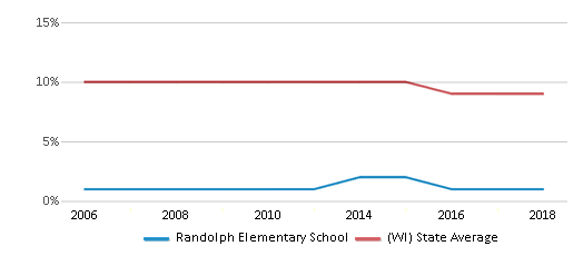 This chart display the percentage of Black students in Randolph Elementary School and the percentage of Black public school students in Wisconsin by year, with the latest 2017-18 school year data.