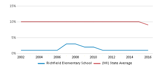 This chart display the percentage of Black students in Richfield Elementary School and the percentage of Black public school students in Wisconsin by year, with the latest 2015-16 school year data.