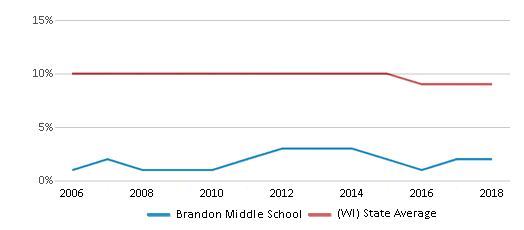 This chart display the percentage of Black students in Brandon Middle School and the percentage of Black public school students in Wisconsin by year, with the latest 2017-18 school year data.