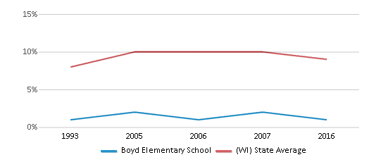 This chart display the percentage of Black students in Boyd Elementary School and the percentage of Black public school students in Wisconsin by year, with the latest 2015-16 school year data.