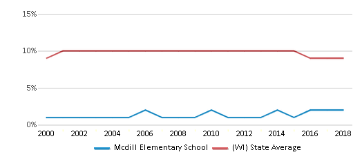 This chart display the percentage of Black students in Mcdill Elementary School and the percentage of Black public school students in Wisconsin by year, with the latest 2017-18 school year data.