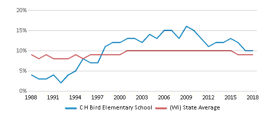 This chart display the percentage of Black students in C H Bird Elementary School and the percentage of Black public school students in Wisconsin by year, with the latest 2017-18 school year data.