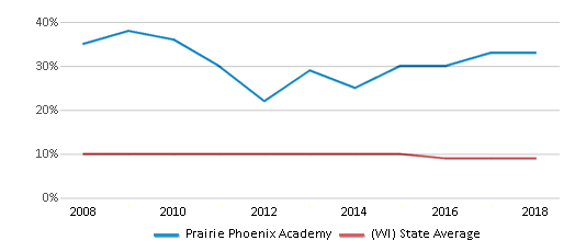 This chart display the percentage of Black students in Prairie Phoenix Academy and the percentage of Black public school students in Wisconsin by year, with the latest 2017-18 school year data.