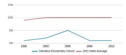 This chart display the percentage of Black students in Oakdale Elementary School and the percentage of Black public school students in Wisconsin by year, with the latest 2011-12 school year data.
