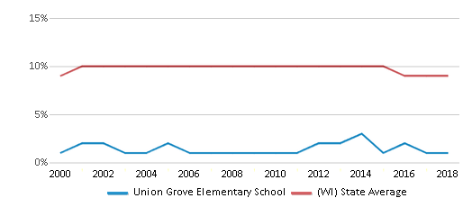 This chart display the percentage of Black students in Union Grove Elementary School and the percentage of Black public school students in Wisconsin by year, with the latest 2017-18 school year data.
