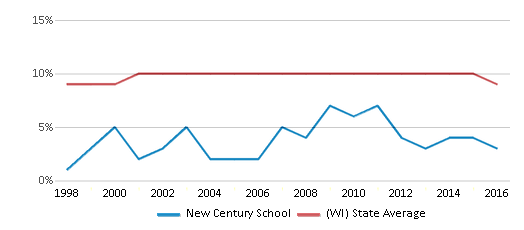 This chart display the percentage of Black students in New Century School and the percentage of Black public school students in Wisconsin by year, with the latest 2015-16 school year data.