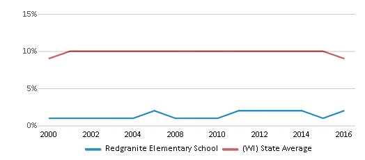 This chart display the percentage of Black students in Redgranite Elementary School and the percentage of Black public school students in Wisconsin by year, with the latest 2015-16 school year data.