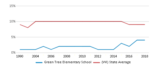 This chart display the percentage of Black students in Green Tree Elementary School and the percentage of Black public school students in Wisconsin by year, with the latest 2017-18 school year data.