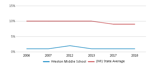This chart display the percentage of Black students in Weston Middle School and the percentage of Black public school students in Wisconsin by year, with the latest 2017-18 school year data.