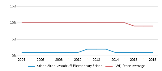 This chart display the percentage of Black students in Arbor Vitae-woodruff Elementary School and the percentage of Black public school students in Wisconsin by year, with the latest 2017-18 school year data.