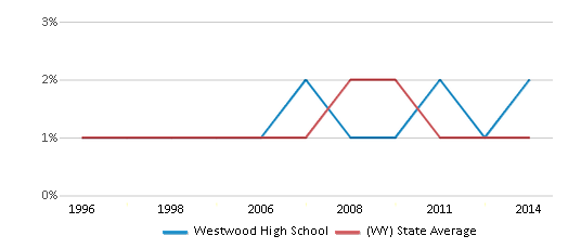This chart display the percentage of Black students in Westwood High School and the percentage of Black public school students in Wyoming by year, with the latest 2013-14 school year data.