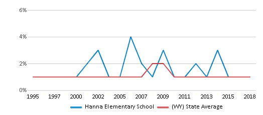 This chart display the percentage of Black students in Hanna Elementary School and the percentage of Black public school students in Wyoming by year, with the latest 2017-18 school year data.