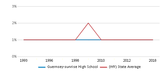 This chart display the percentage of Black students in Guernsey-sunrise High School and the percentage of Black public school students in Wyoming by year, with the latest 2017-18 school year data.