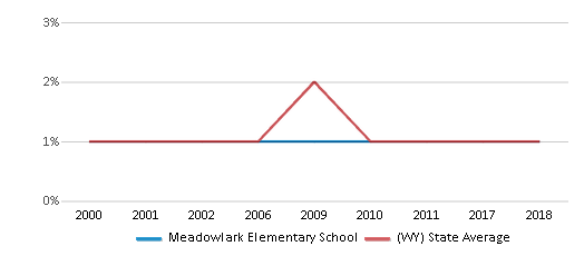 This chart display the percentage of Black students in Meadowlark Elementary School and the percentage of Black public school students in Wyoming by year, with the latest 2017-18 school year data.