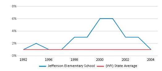 This chart display the percentage of Black students in Jefferson Elementary School and the percentage of Black public school students in Wyoming by year, with the latest 2003-04 school year data.