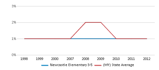 This chart display the percentage of Black students in Newcastle Elementary 3-5 and the percentage of Black public school students in Wyoming by year, with the latest 2011-12 school year data.
