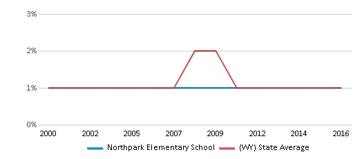 This chart display the percentage of Black students in Northpark Elementary School and the percentage of Black public school students in Wyoming by year, with the latest 2015-16 school year data.