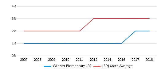 This chart display the percentage of Black students in Winner Elementary - 04 and the percentage of Black public school students in South Dakota by year, with the latest 2017-18 school year data.