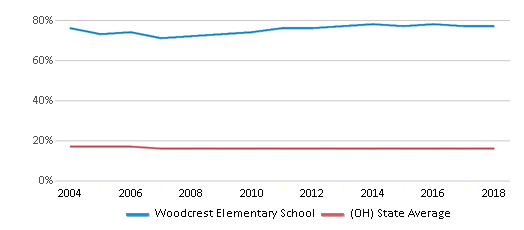 This chart display the percentage of Black students in Woodcrest Elementary School and the percentage of Black public school students in Ohio by year, with the latest 2017-18 school year data.