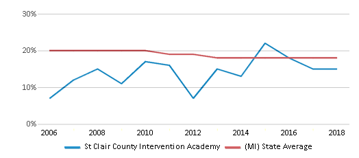 This chart display the percentage of Black students in St Clair County Intervention Academy and the percentage of Black public school students in Michigan by year, with the latest 2017-18 school year data.