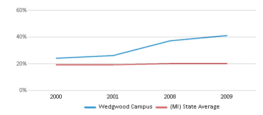 This chart display the percentage of Black students in Wedgwood Campus and the percentage of Black public school students in Michigan by year, with the latest 2008-09 school year data.