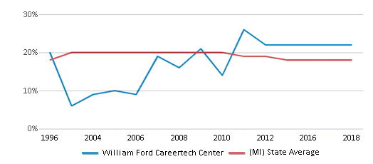 This chart display the percentage of Black students in William Ford Careertech Center and the percentage of Black public school students in Michigan by year, with the latest 2017-18 school year data.