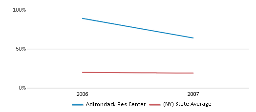 This chart display the percentage of Black students in Adirondack Res Center and the percentage of Black public school students in New York by year, with the latest 2006-07 school year data.
