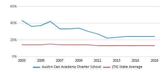 This chart display the percentage of Black students in Austin Can Academy Charter School and the percentage of Black public school students in Texas by year, with the latest 2017-18 school year data.