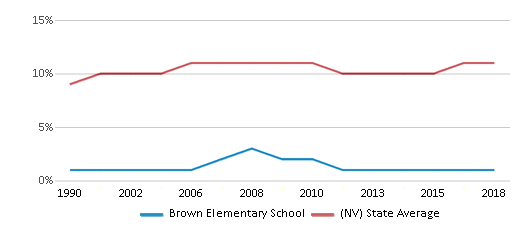 This chart display the percentage of Black students in Brown Elementary School and the percentage of Black public school students in Nevada by year, with the latest 2017-18 school year data.