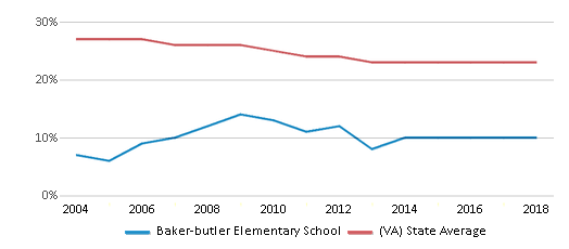 This chart display the percentage of Black students in Baker-butler Elementary School and the percentage of Black public school students in Virginia by year, with the latest 2017-18 school year data.