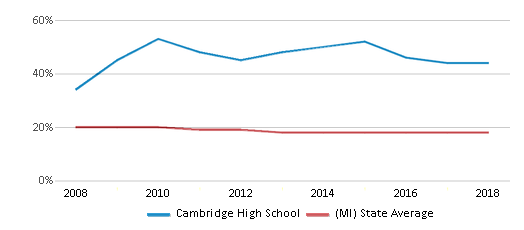 This chart display the percentage of Black students in Cambridge High School and the percentage of Black public school students in Michigan by year, with the latest 2017-18 school year data.