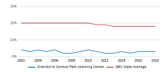 This chart display the percentage of Black students in Grandville Century Park Learning Center and the percentage of Black public school students in Michigan by year, with the latest 2017-18 school year data.