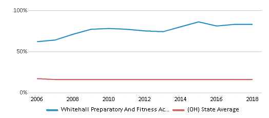 This chart display the percentage of Black students in Whitehall Preparatory And Fitness Academy and the percentage of Black public school students in Ohio by year, with the latest 2017-18 school year data.