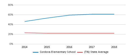 This chart display the percentage of Black students in Cordova Elementary School and the percentage of Black public school students in Tennessee by year, with the latest 2017-18 school year data.