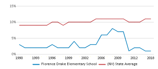 This chart display the percentage of Black students in Florence Drake Elementary School and the percentage of Black public school students in Nevada by year, with the latest 2017-18 school year data.